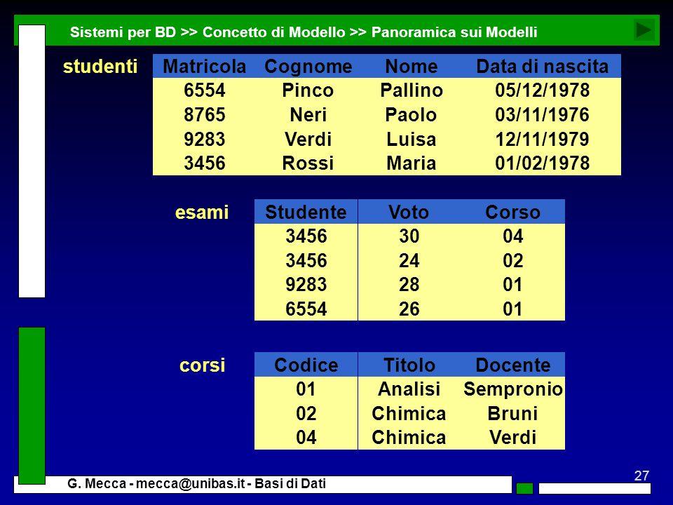Matricola Cognome Nome Data di nascita 6554 Pinco Pallino 05/12/1978