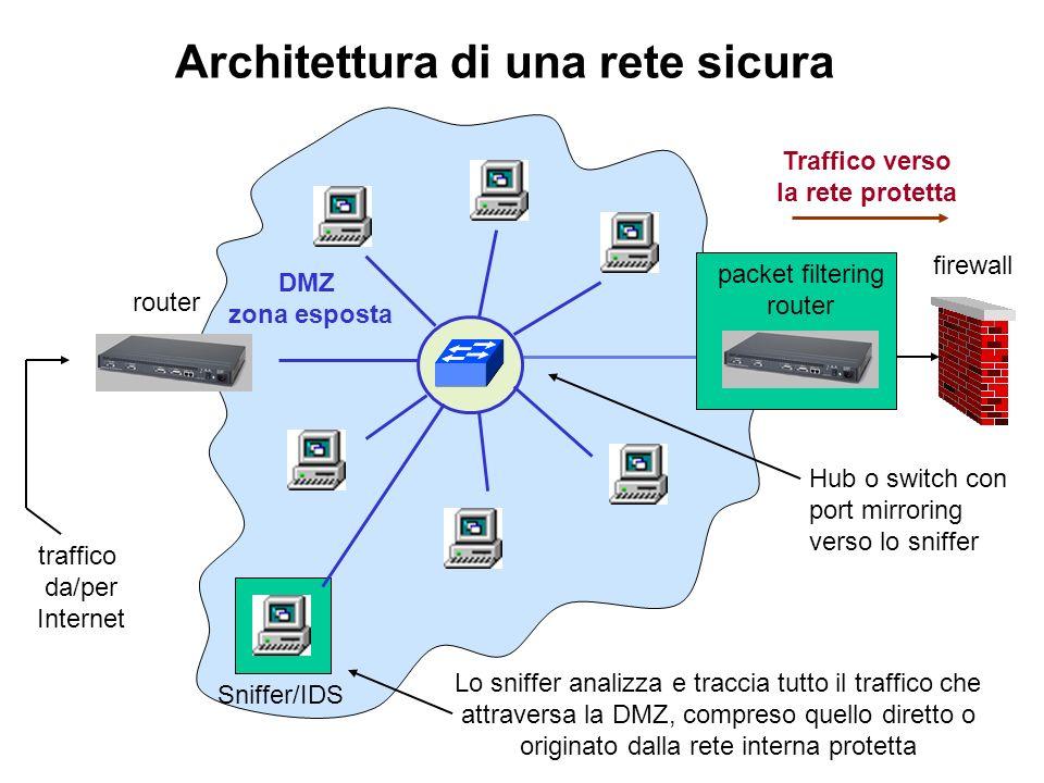Architettura di una rete sicura