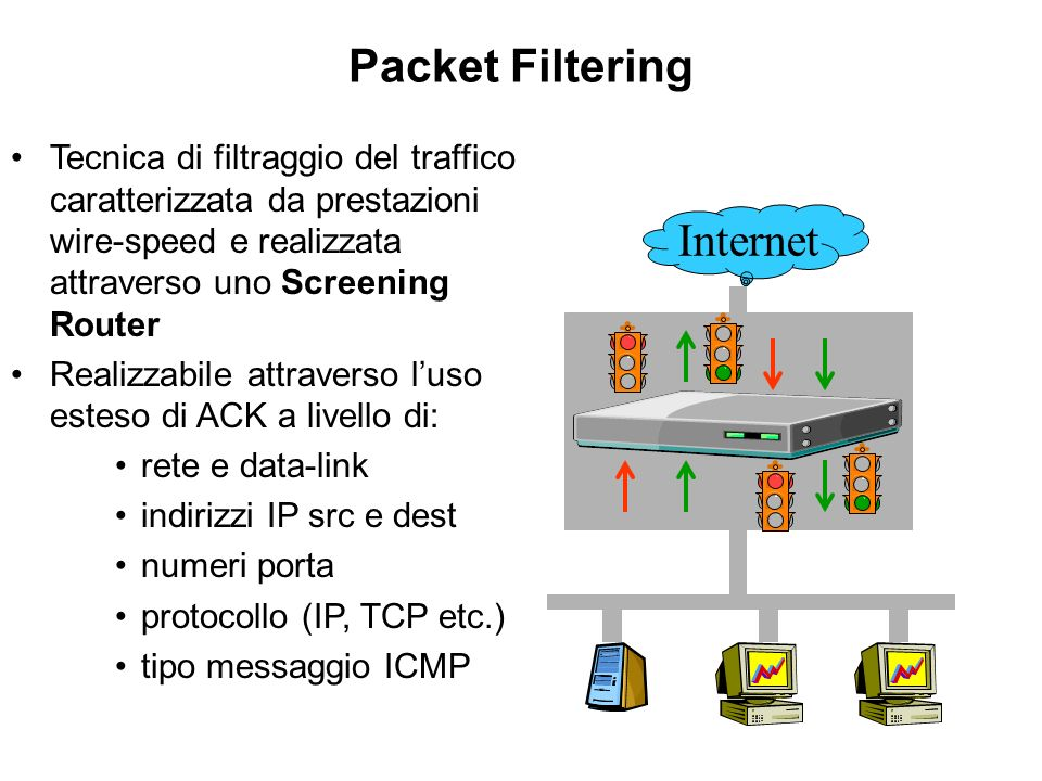 Packet Filtering Internet