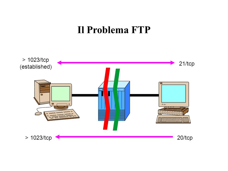 Il Problema FTP > 1023/tcp (established) 21/tcp > 1023/tcp