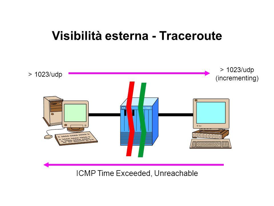Visibilità esterna - Traceroute