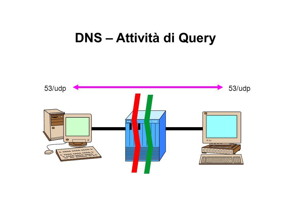 DNS – Attività di Query 53/udp 53/udp