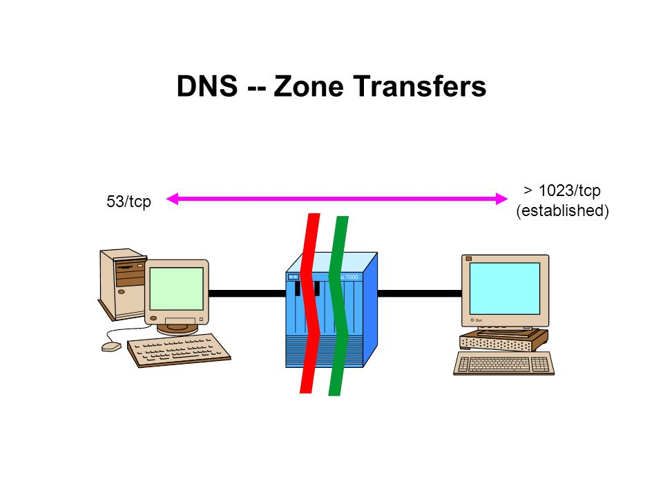 DNS -- Zone Transfers > 1023/tcp (established) 53/tcp
