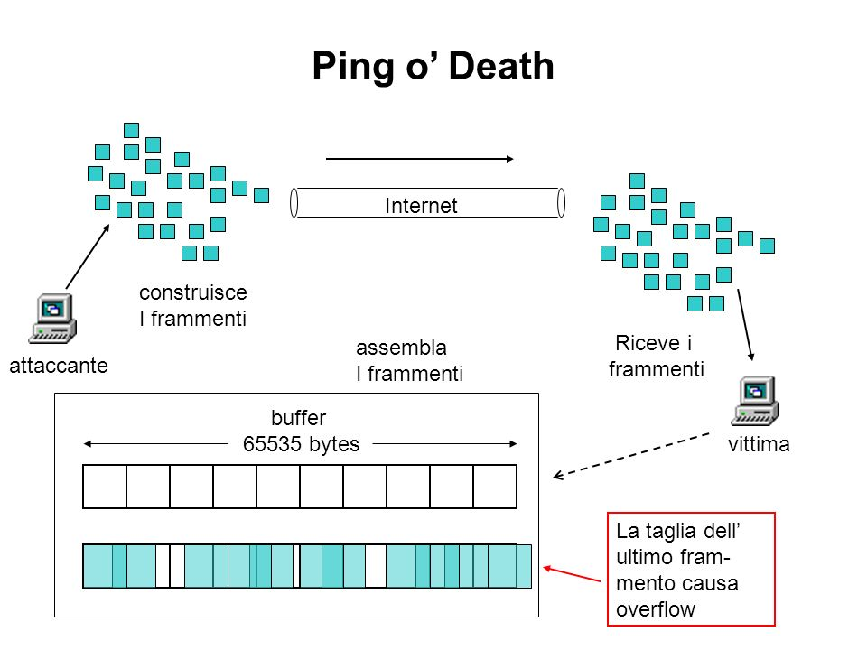 Ping o' Death Internet construisce I frammenti Riceve i assembla