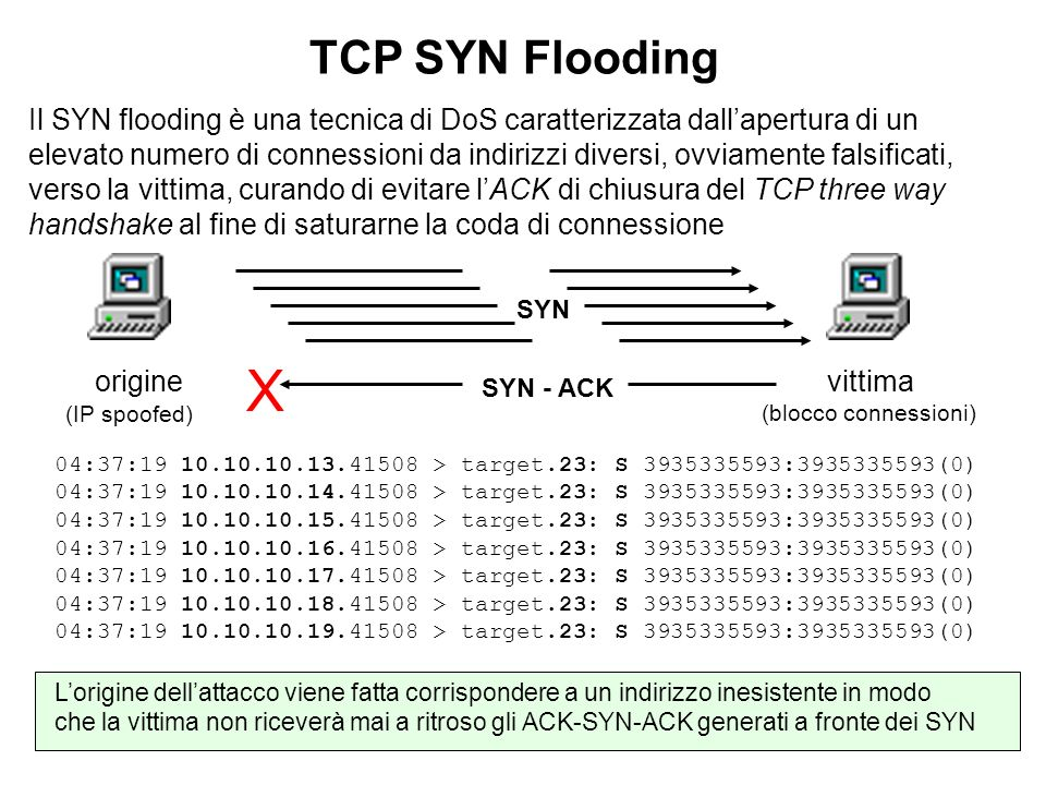 TCP SYN Flooding
