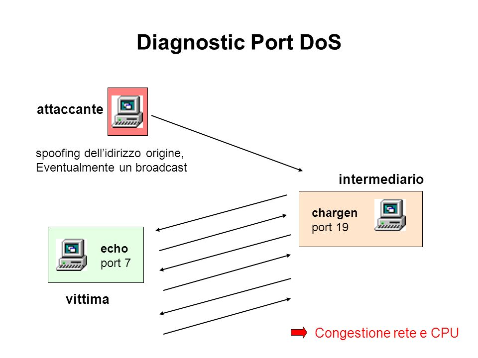 Diagnostic Port DoS attaccante intermediario vittima