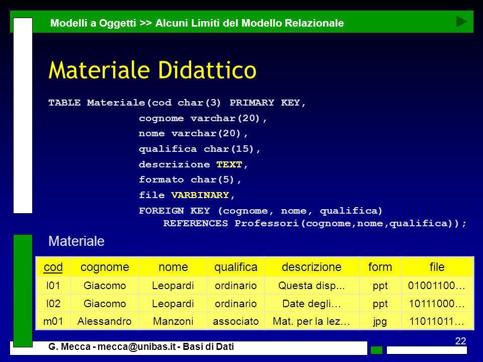 Materiale Didattico Materiale cod cognome nome qualifica descrizione