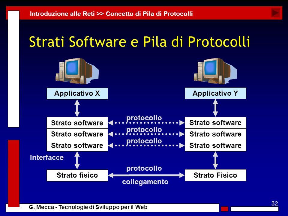 Strati Software e Pila di Protocolli