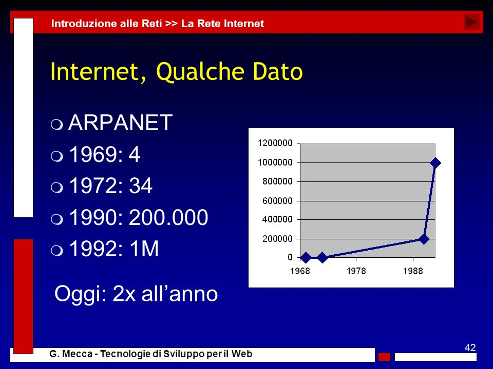 Internet, Qualche Dato ARPANET 1969: 4 1972: 34 1990: 200.000 1992: 1M