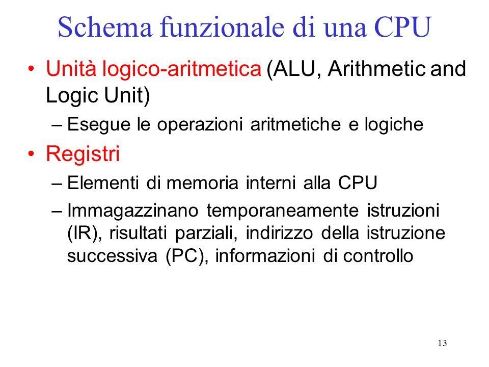 Schema funzionale di una CPU
