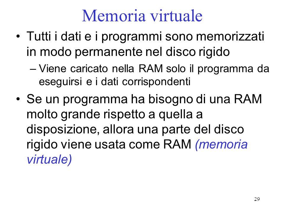 Memoria virtuale Tutti i dati e i programmi sono memorizzati in modo permanente nel disco rigido.