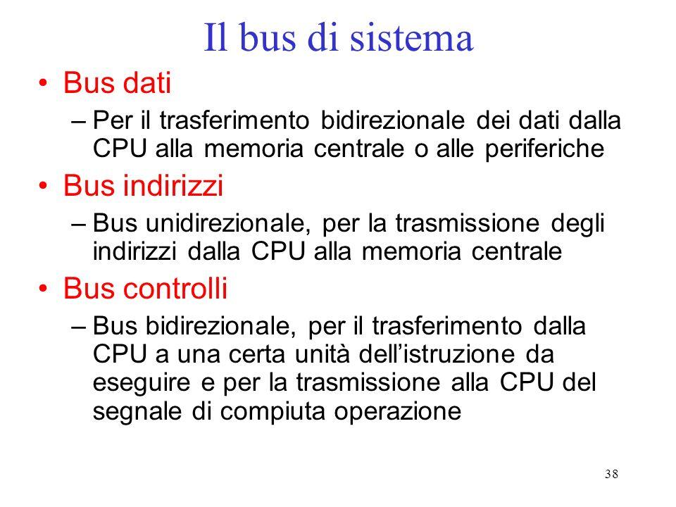 Il bus di sistema Bus dati Bus indirizzi Bus controlli