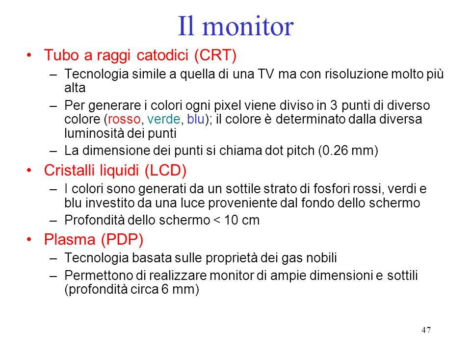 Il monitor Tubo a raggi catodici (CRT) Cristalli liquidi (LCD)