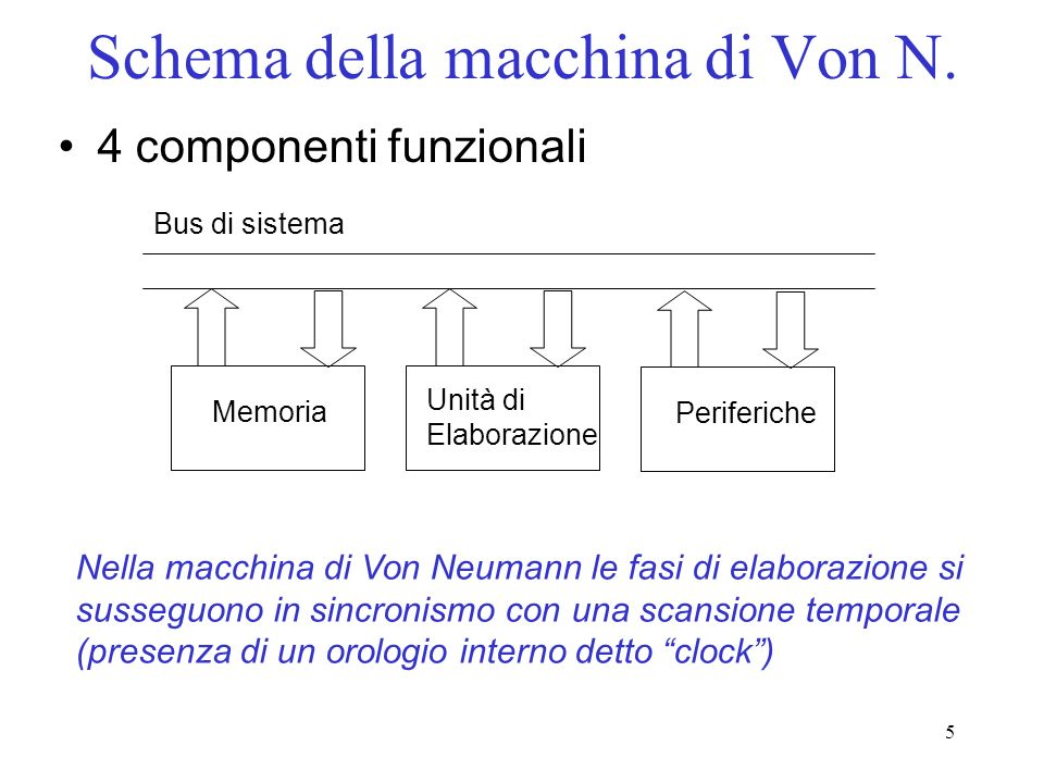 Schema della macchina di Von N.