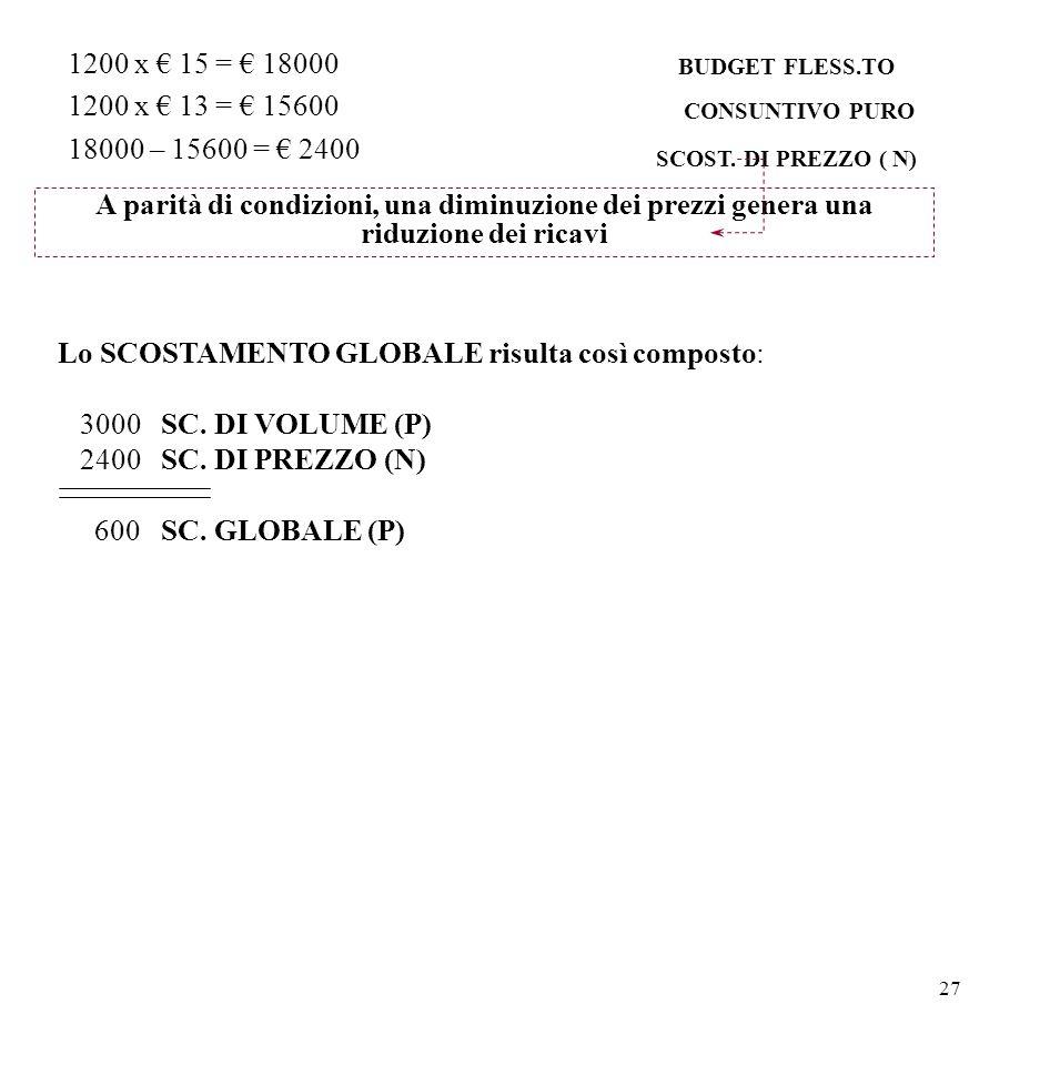 Lo SCOSTAMENTO GLOBALE risulta così composto: 3000 SC. DI VOLUME (P)