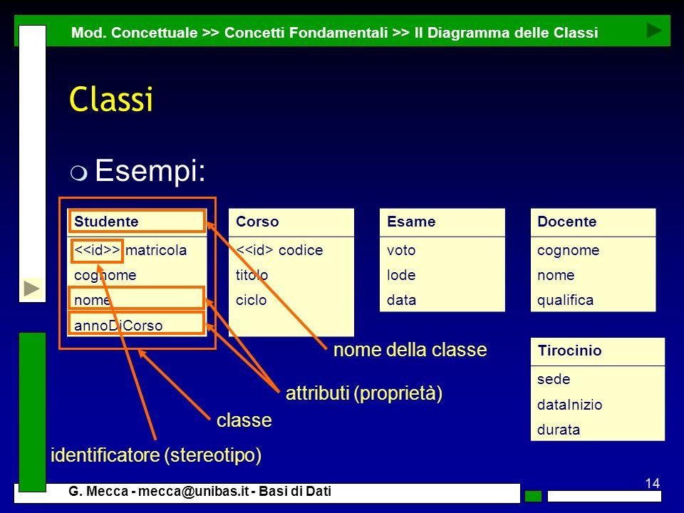 Classi Esempi: nome della classe attributi (proprietà) classe