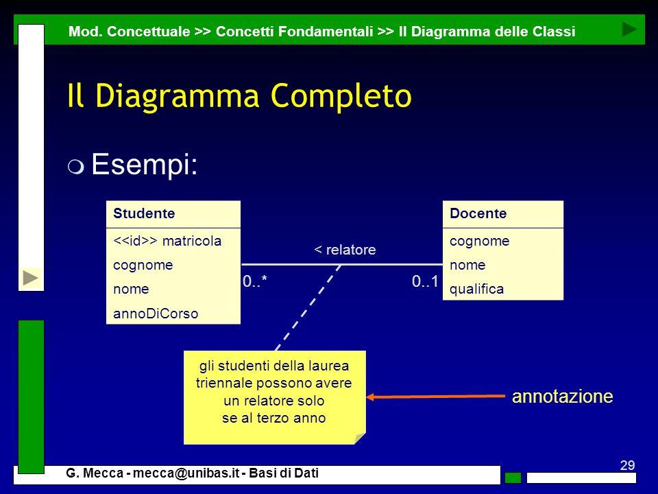 Il Diagramma Completo Esempi: annotazione 0..* 0..1