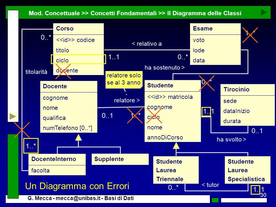 Un Diagramma con Errori