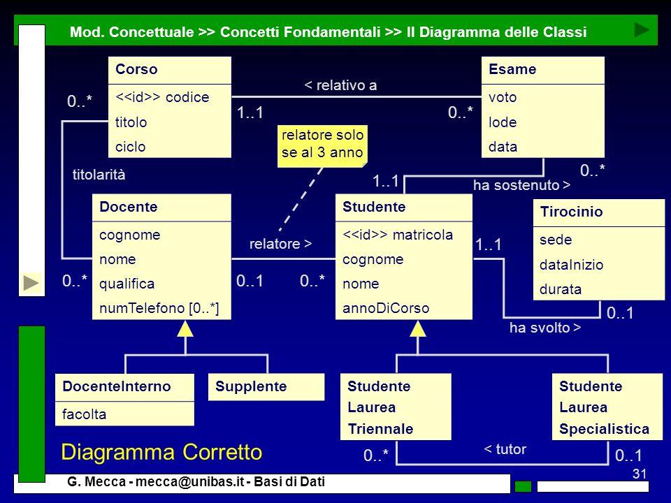 Diagramma Corretto 0..* 1..1 0..* 0..* 1..1 1..1 0..* 0..1 0..* 0..1