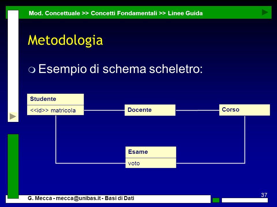 Metodologia Esempio di schema scheletro: