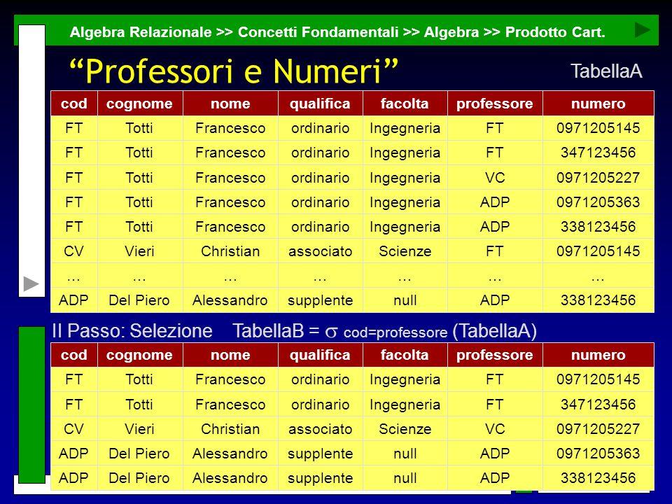 Professori e Numeri TabellaA