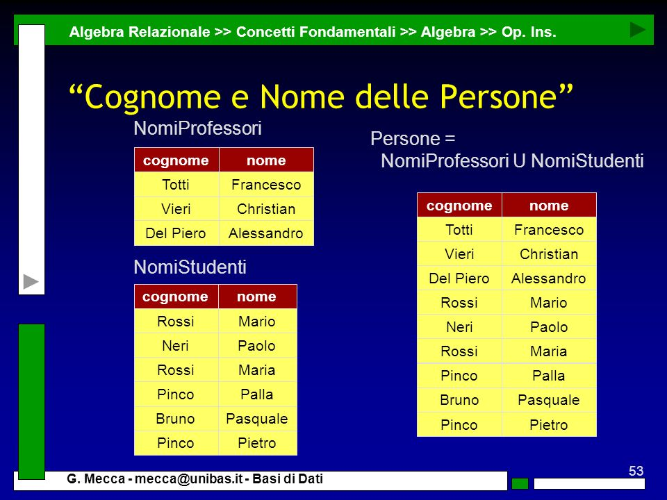Cognome e Nome delle Persone