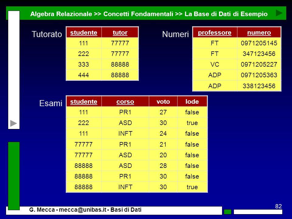 Algebra Relazionale >> Concetti Fondamentali >> La Base di Dati di Esempio