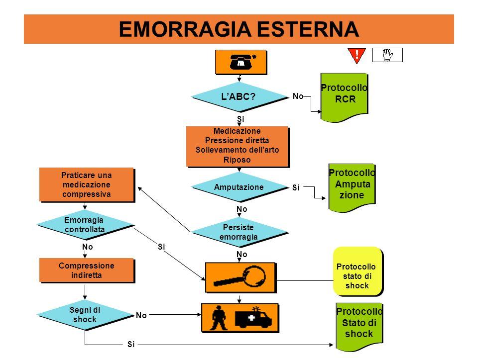 EMORRAGIA ESTERNA Protocollo RCR L'ABC Protocollo Amputa zione