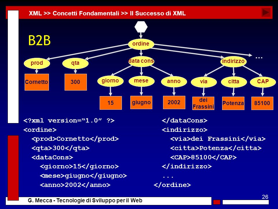 B2B … < xml version= 1.0 > <ordine>