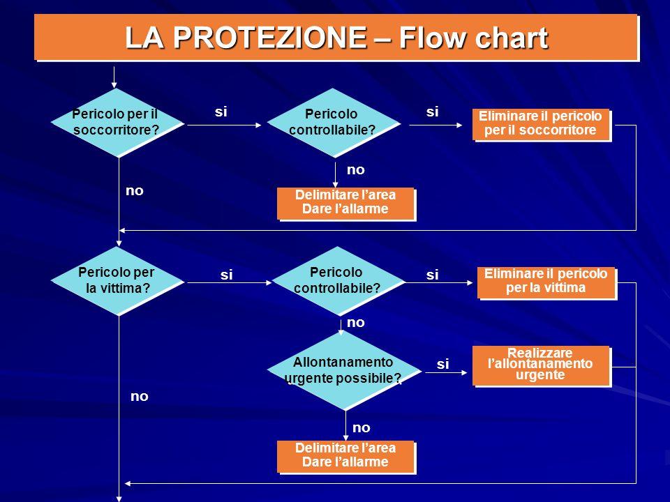 LA PROTEZIONE – Flow chart