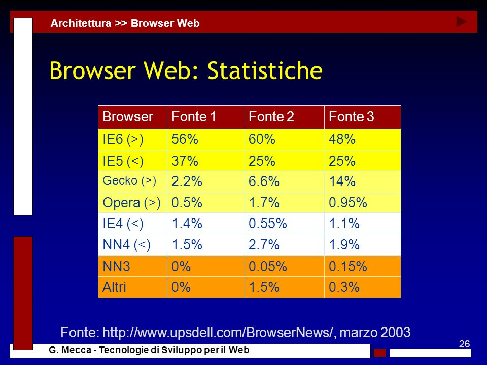 Browser Web: Statistiche