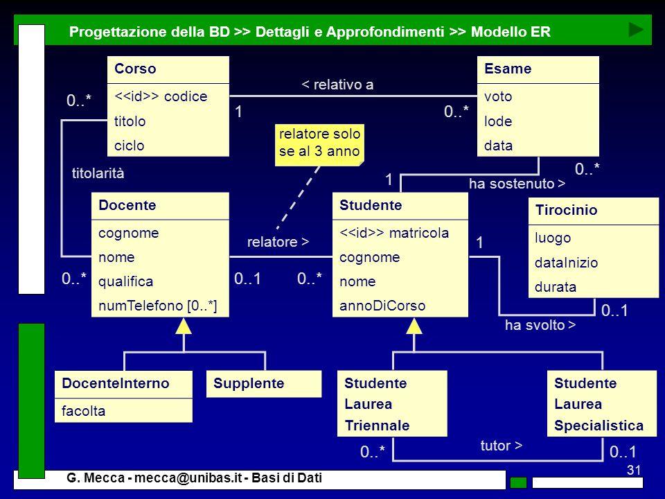Progettazione della BD >> Dettagli e Approfondimenti >> Modello ER