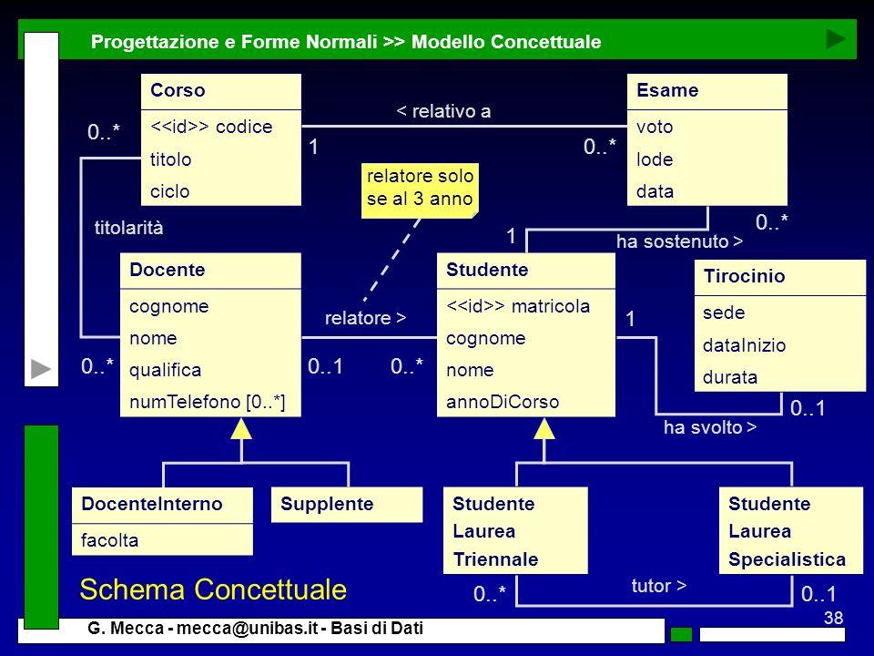Schema Concettuale 0..* 1 0..* 0..* 1 1 0..* 0..1 0..* 0..1 0..* 0..1