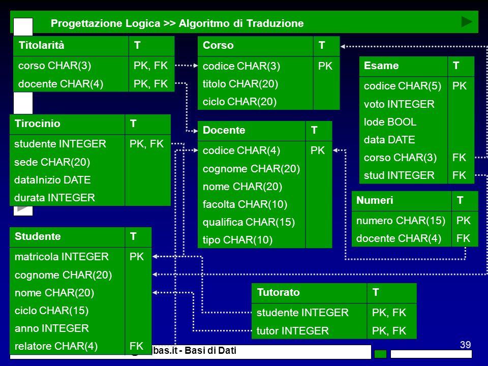 Progettazione Logica >> Algoritmo di Traduzione Titolarità T