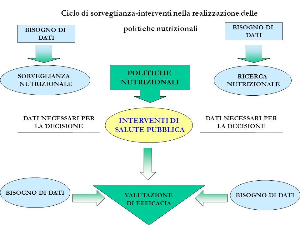 Ciclo di sorveglianza-interventi nella realizzazione delle
