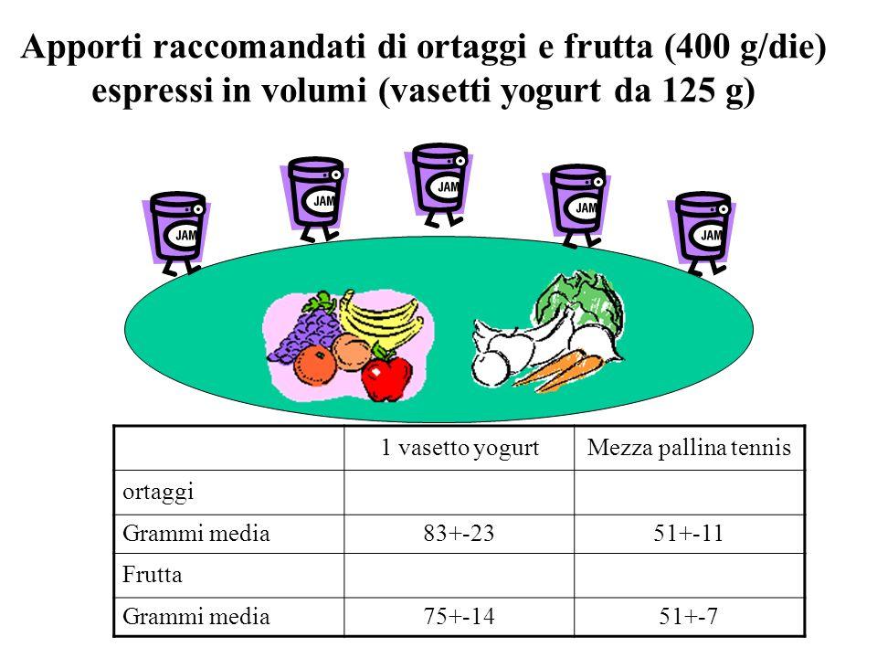 Apporti raccomandati di ortaggi e frutta (400 g/die) espressi in volumi (vasetti yogurt da 125 g)