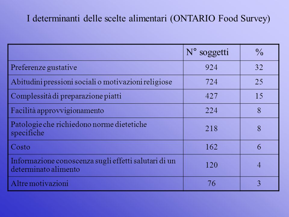 I determinanti delle scelte alimentari (ONTARIO Food Survey)