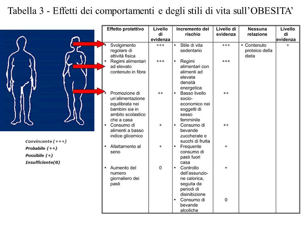 Tabella 3 - Effetti dei comportamenti e degli stili di vita sull'OBESITA'