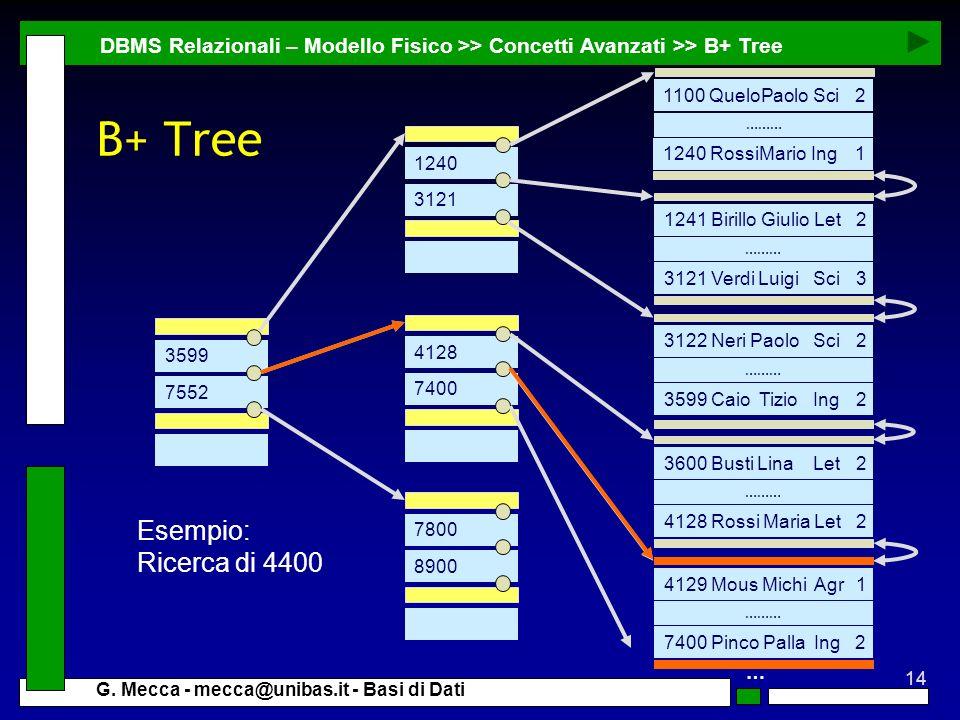 B+ Tree Esempio: Ricerca di 4400