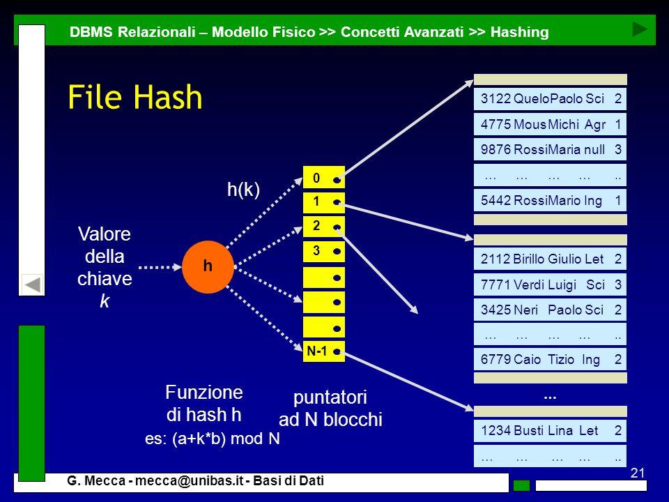 File Hash h(k) Valore della chiave k Funzione puntatori di hash h