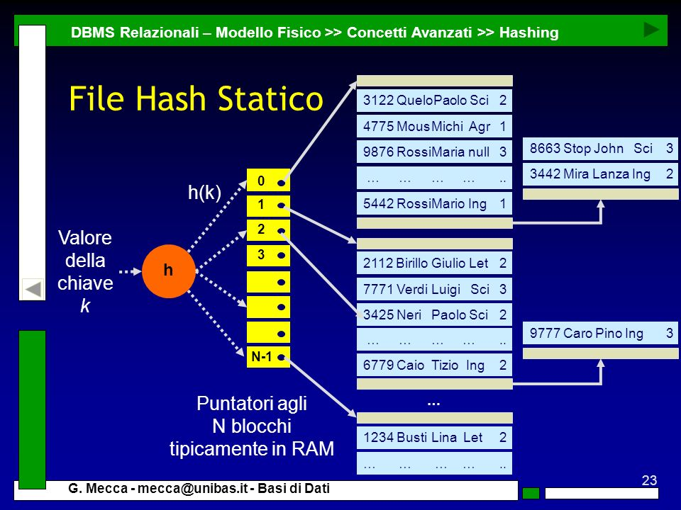File Hash Statico h(k) Valore della chiave k Puntatori agli N blocchi