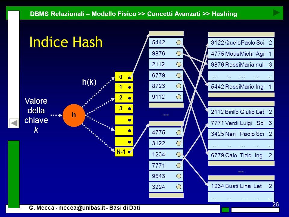 Indice Hash h(k) Valore della chiave k h