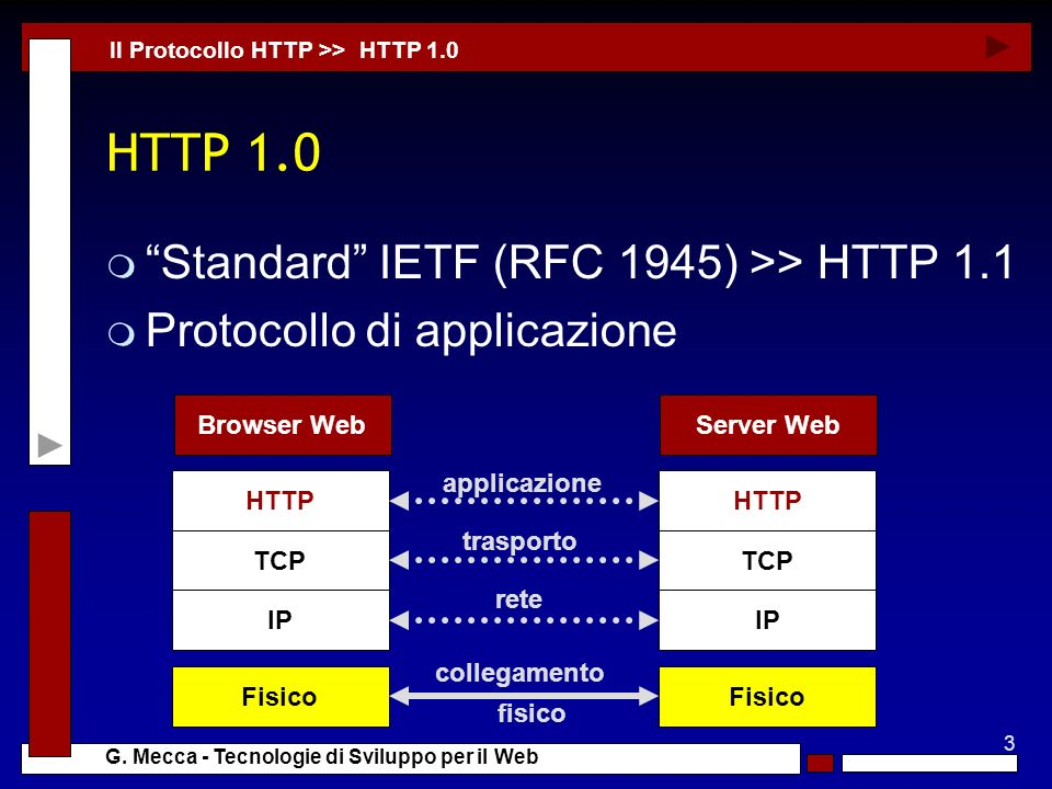 HTTP 1.0 Standard IETF (RFC 1945) >> HTTP 1.1