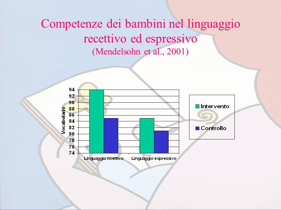 Competenze dei bambini nel linguaggio recettivo ed espressivo (Mendelsohn et al., 2001)