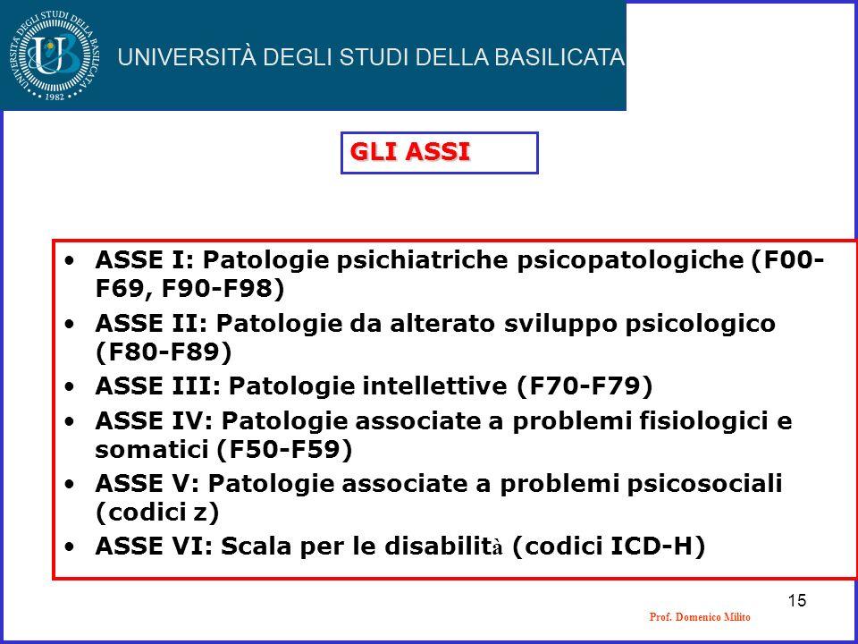 ASSE I: Patologie psichiatriche psicopatologiche (F00- F69, F90-F98)