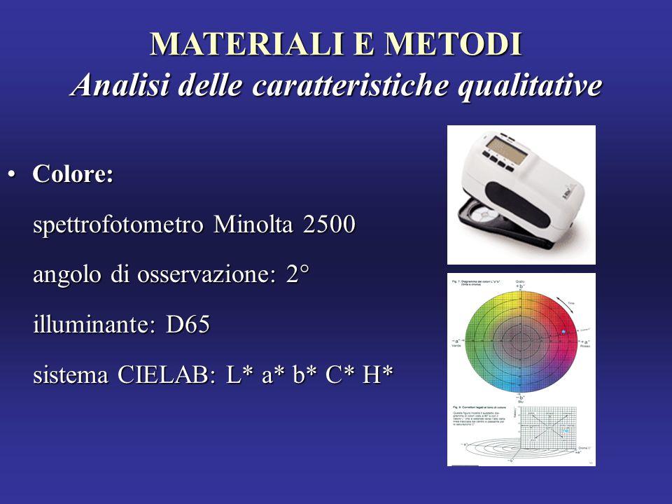 MATERIALI E METODI Analisi delle caratteristiche qualitative