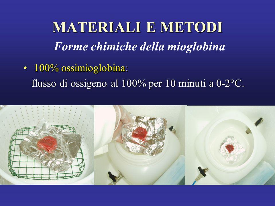 MATERIALI E METODI Forme chimiche della mioglobina
