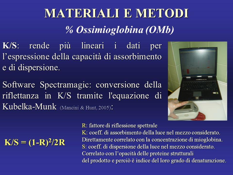 MATERIALI E METODI % Ossimioglobina (OMb)
