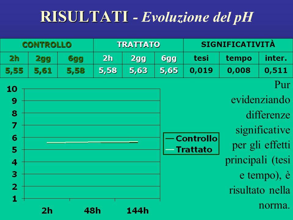 RISULTATI - Evoluzione del pH
