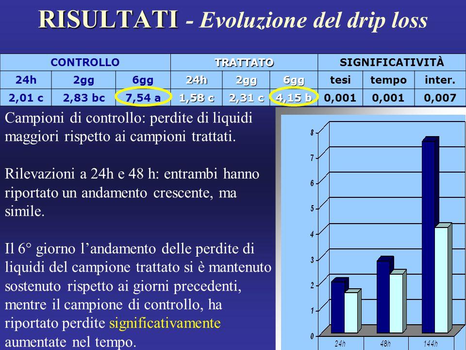 RISULTATI - Evoluzione del drip loss